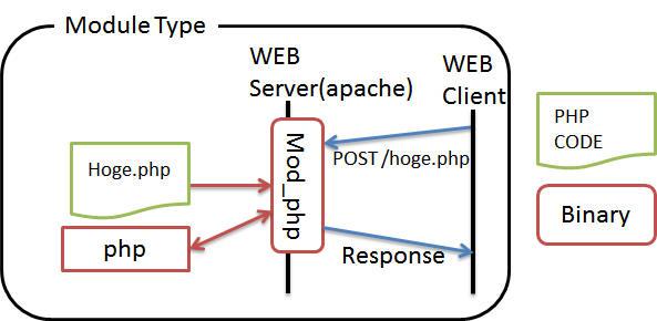 あなたのサイトの PHPは,CGI方式ですか? Module方式ですか?